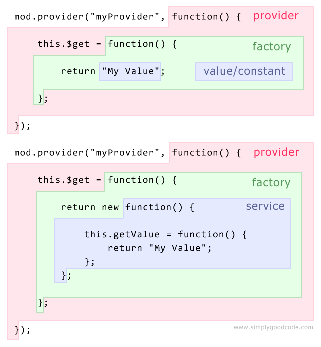 AngularJS: Difference between Service vs Provider vs Factory